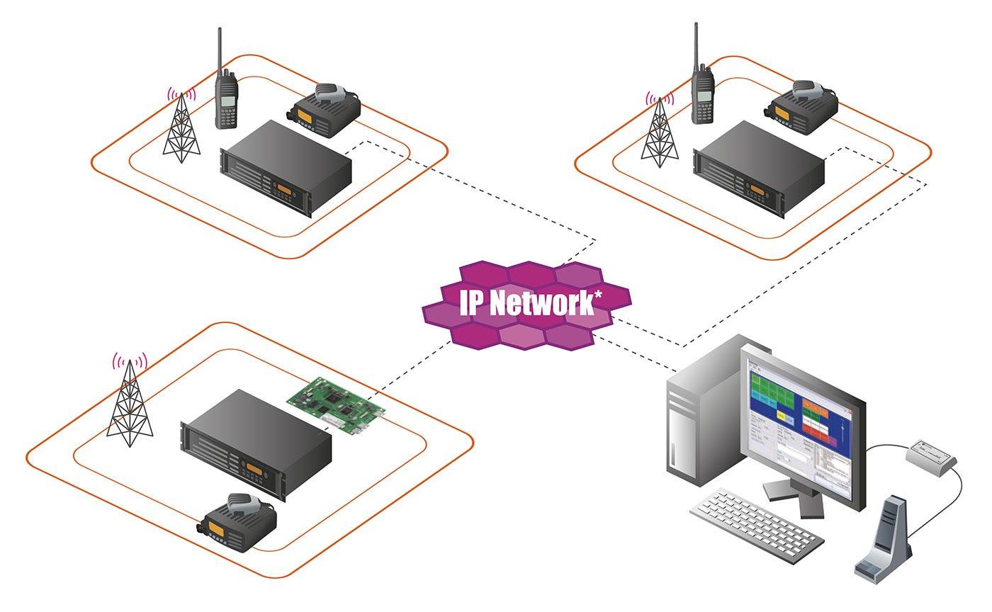 IP-Baserat IDAS radiosystem