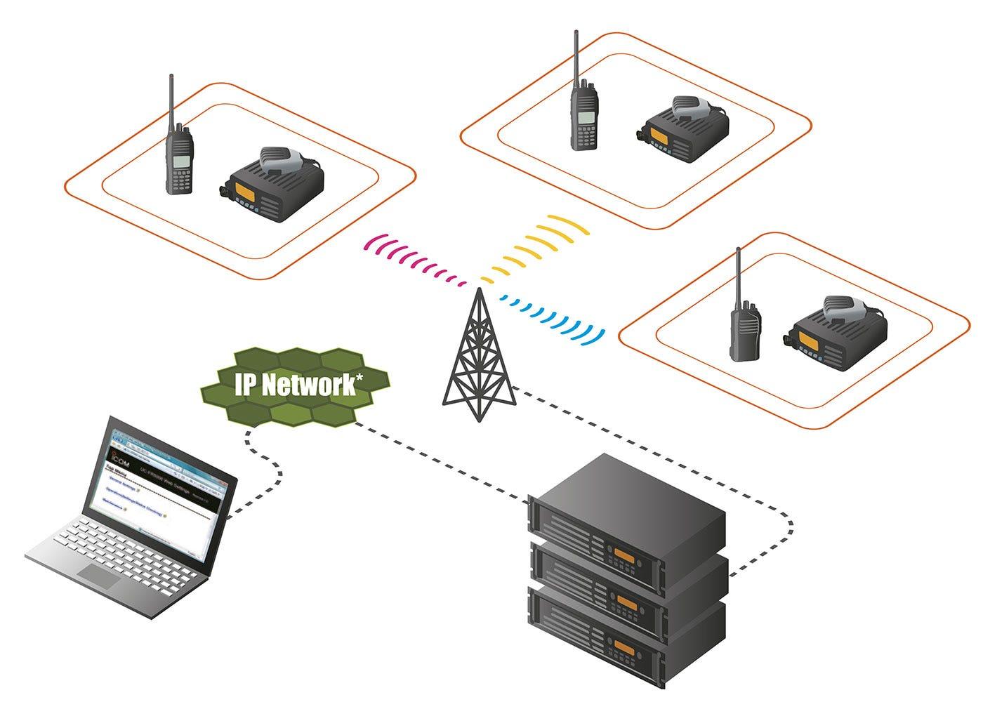 IDAS trunkat radiosystem