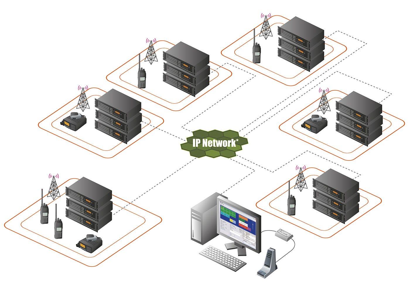 IDAS trunkat multisite radiosystem