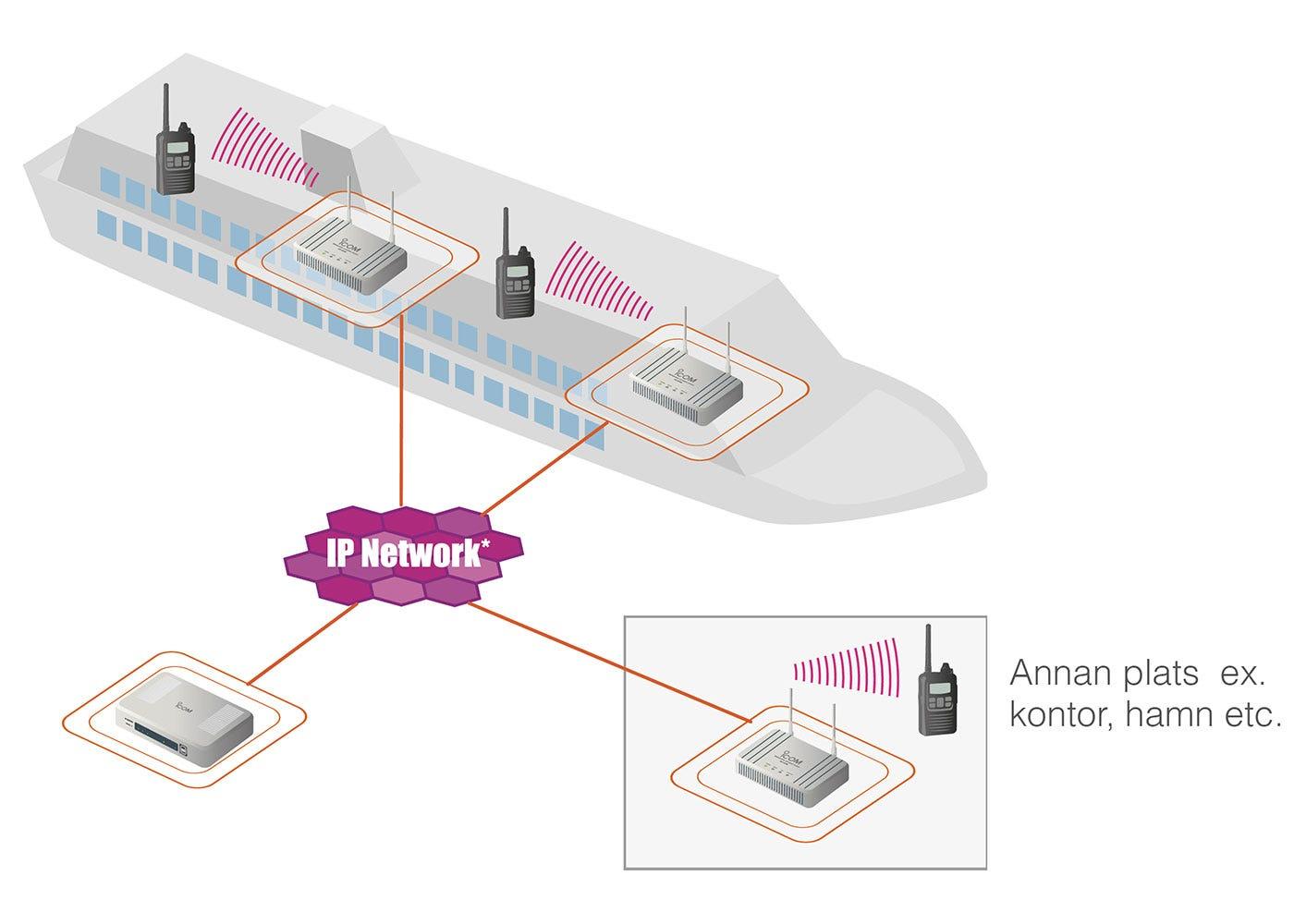 IP-radio för fartyg eller ledningsfordon